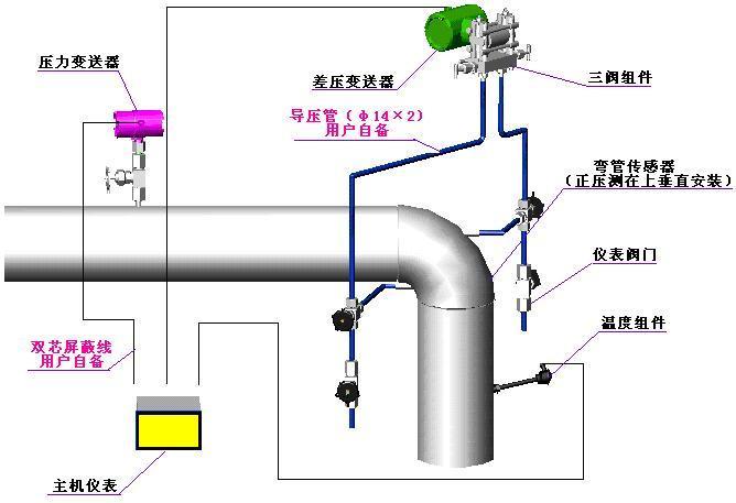弯管流量计的一次传感元件——弯管流量传感器依安装管线上的不同分